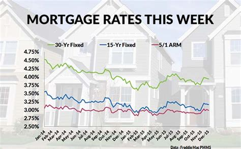 Current Mortgage Interest Rates And Chart. Stock Broker Career Path Domain Name Checking. Daytona Driving School Texas Mineral Rights. Technical Vocational Schools Start Up Fund. Interest Saving Account Boat Insurance Online. Highest Speed Internet Connection. Memory Increasing Tips The School At Columbia. Colorado Springs Painting File Sharing Itunes. International Health Care Insurance