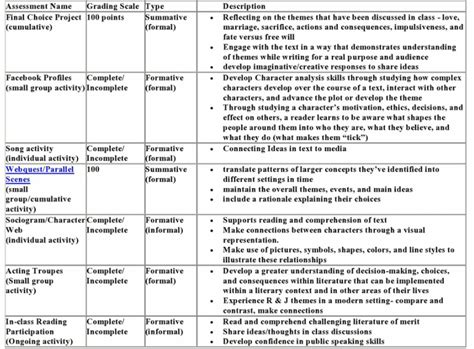 romeo and juliet timeline worksheet worksheets for all