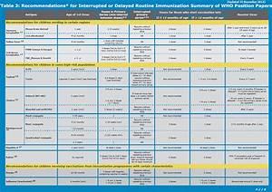 Immunization Chart In Nigeria Who Immunization Highlights 2012