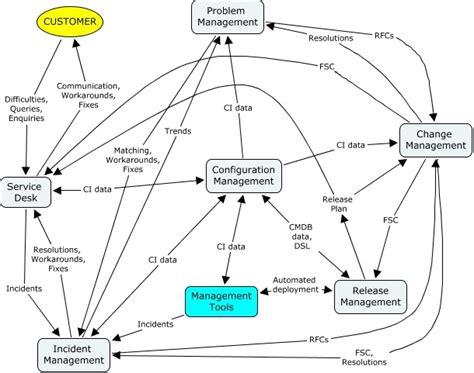 itil service management itil service support process