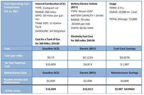 Electric Cars Vs. Gas Vehicles