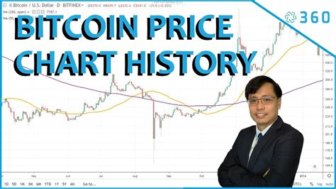The primary price hike occurred during 2013 when one bitcoin was. Bitcoin Price Chart History | Bitcoin Graph in timelapse from 2013 - YouTube
