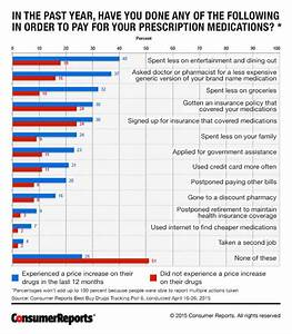 Prescription Drug Price Comparison Chart Are You Paying High Drug Prices For Your Meds Consumer