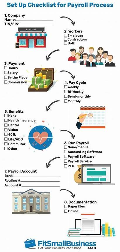 Payroll Process Steps Checklist California Maryland Data
