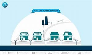 A Virtual Power Plant Case Study  Vermont Usa