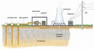 Schematic Of A Geothermal Power Plant Figure 5 Shows The