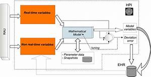 Smart Sensors And Virtual Physiology Human Approach As A