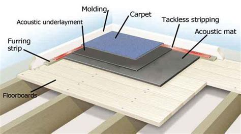 How to Soundproof Floors in Apartment: Do It Yourself in 3