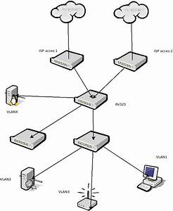 Vlan Configuration On Rv325 Firewall