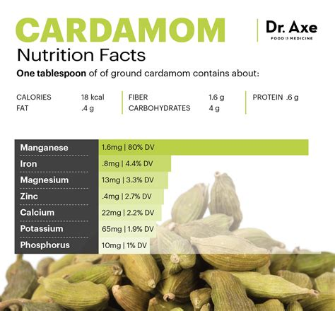 cardamom helps prevent bad breath cavities cancer