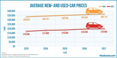 Average New And Usedcar Prices, And The Advantages Of