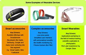 6 Aspects Of The Wearable Industry You Need To Know  U2013 A Detailed Analysis  Part 1