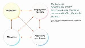 Role Of Operations Management