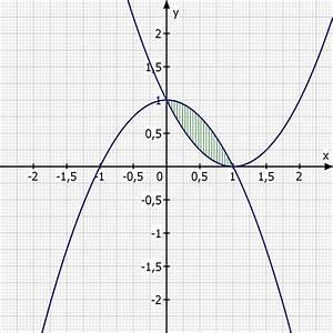 Parabel Schnittpunkt Berechnen : funktionsgleichung fl che zwischen funktionsgraphen mathelounge ~ Themetempest.com Abrechnung