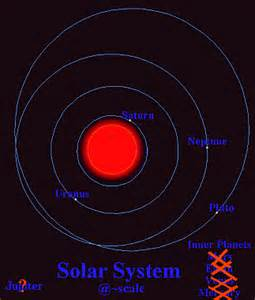 Red Giant Sun Solar System