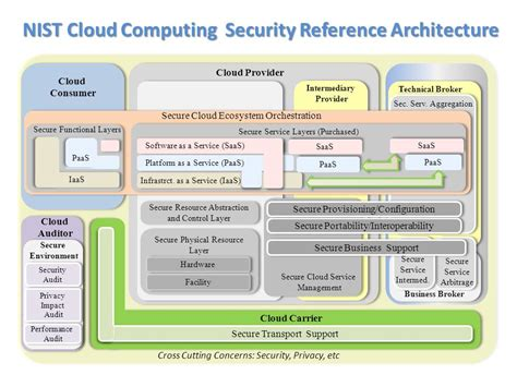 the complete privacy and security desk reference security models open reference architecture for security