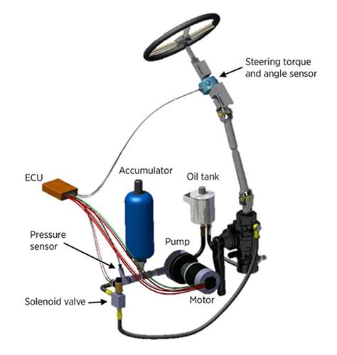 Benefits Of Hydraulic Boat Steering by Electrohydraulic Power Steering Pursued For Heavy Duty