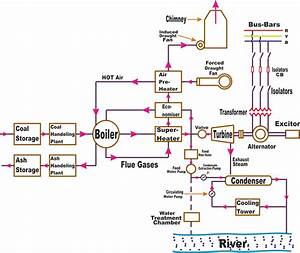 Thermal Power Plant Circuit Diagram