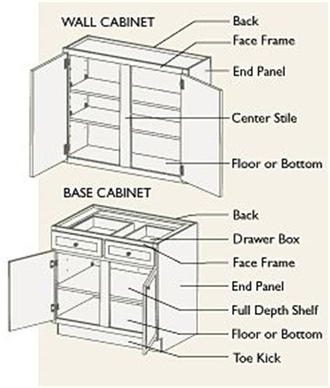 kitchen cabinet terminology the world s catalog of ideas 2804