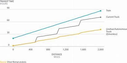 Rail Freight Future Disruption Distance Transport Autonomous