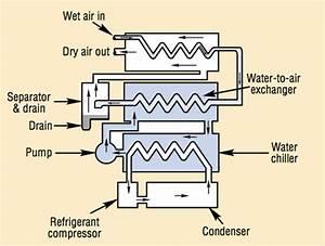 Air Dryer  U2013 Compressedairducation