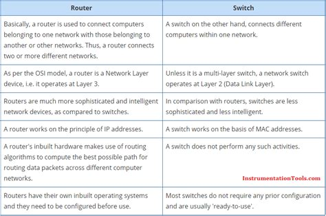 difference between router switch and hub instrumentation tools