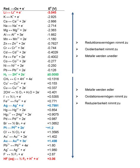 wasserstoffelektrode bezugselektrode indikatorelektrode