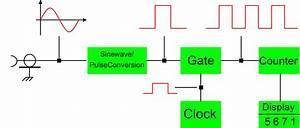 Digital Frequency Meter Circuit Diagram And Working Principle