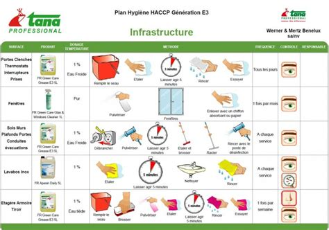 hygiene cuisine destockage noz industrie alimentaire