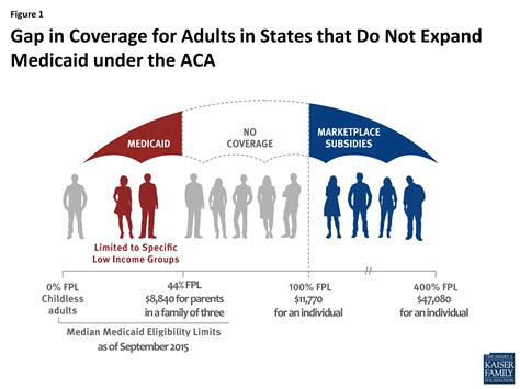 Time Policy Exles Just B Cause The Coverage Gap Uninsured Poor Adults In States That Do