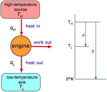 Ultimate Eq Eq Wiring Diagram by 23 3 The Second Of Thermodynamics Chemistry Libretexts