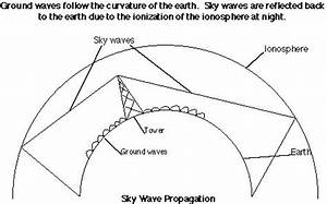 glossary With radio waves diagram diagram showing flow of