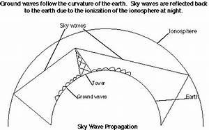 glossary With radio wave diagram