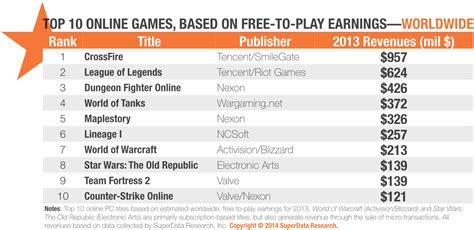 Top 10 Online Games Revenue Of 2013. Digital Marketing Agency Chicago. Economic Development Corporation. Where Can I Apply For A Credit Card. California Intercontinental University Reviews. Zero Percent Balance Transfers Credit Cards. Urinary Incontinence Medication. Cleveland Moving Company Board Of Cosmetology. Construction Site Webcam Att Uverse Promotion