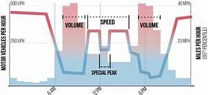 Motor Vehicle Speed Volume Increase Stress National