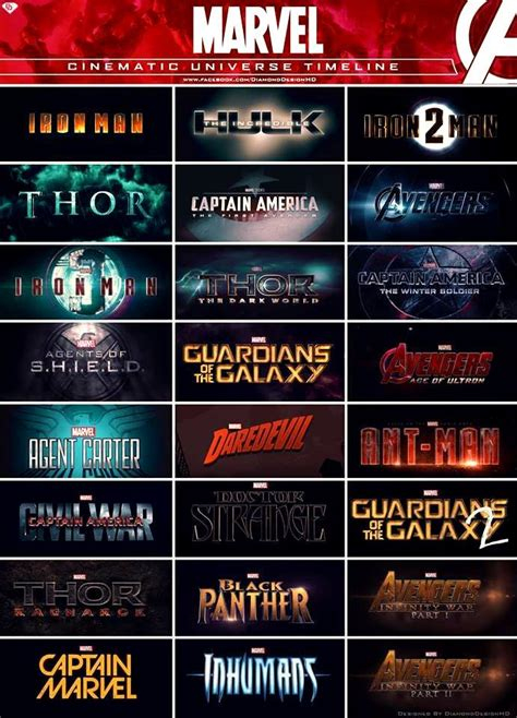marvel cinematic universe phases    exciting