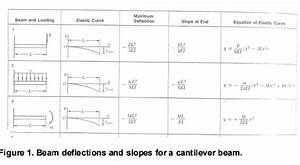 Solved  Problem Statement  In Figure 1 You Are Given Beam