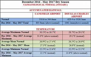 Seasonal Outlook  June - August 2017