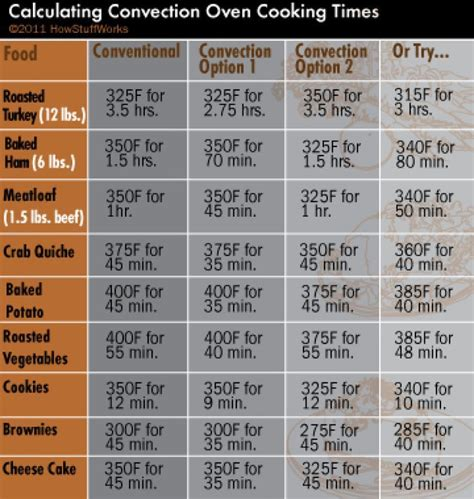 calculating convection oven cooking times convection oven cooking convection oven recipes