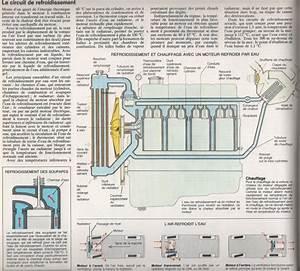 Circuit De Refroidissement : le circuit de refroidissement principe g n ral de fonctionnement ~ Medecine-chirurgie-esthetiques.com Avis de Voitures