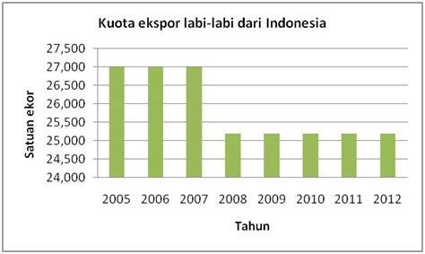 Seksi Konservasi Wilayah III BKSDA Kalimantan Timur: Mengenal Labi Labi dalam Aspek Komoditi ...