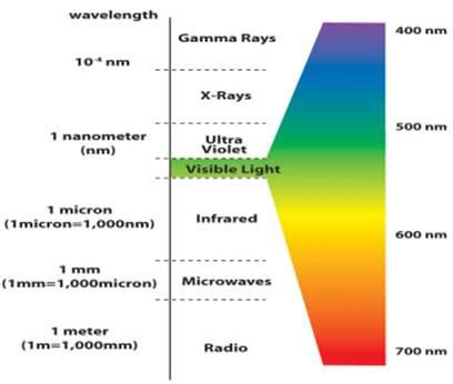 Frequency Of Visible Light by Electronic Structure