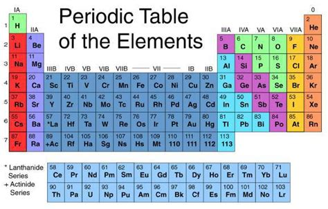 what is the periodic table of elements what does it mean to be star stuff