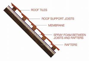 Residential Insulation  U0026 Application Guidance