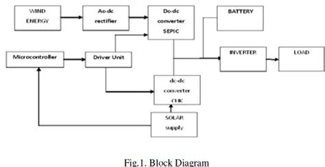Solar Wind Hybrid Power Generation System Open Access