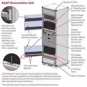 Saaf U2122 Air Purification Systems  Pressurization And