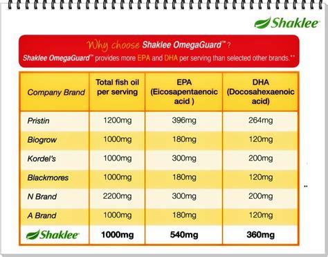 Wanita Mengandung Bayi Di Otak Kelebihan Omega Guard Shaklee Minyak Ikan Terbaik