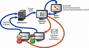 11 Best Software Configuration Management Tools  Scm Tools