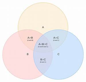 35 A Intersect B Venn Diagram