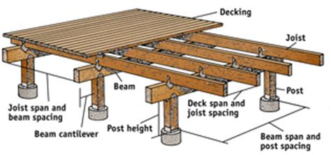 how to build a deck gardening outdoor living decking backyard and patios